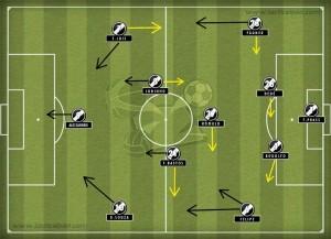 4-2-3-1 deve seguir dominando futebol brasileiro